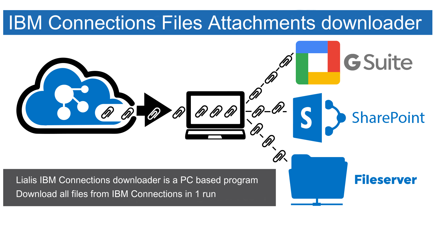 IBM Connections Files Attachments Dowloader sales