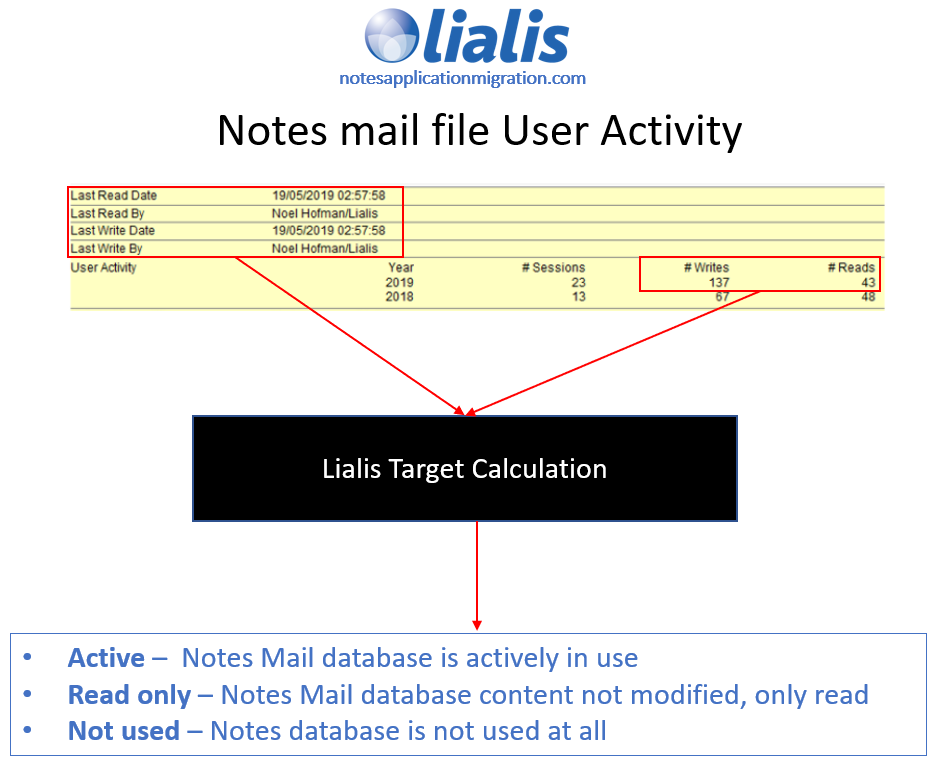lotus mail scanner overview - user activity scan approach